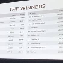 [GDC 2018] Половина дохода Steam приходится всего на сотню игр